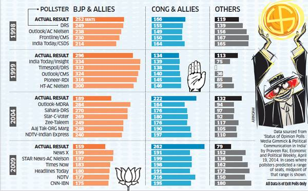 lok-sabha-polls-can-the-exit-polls-get-it-right-in-2014